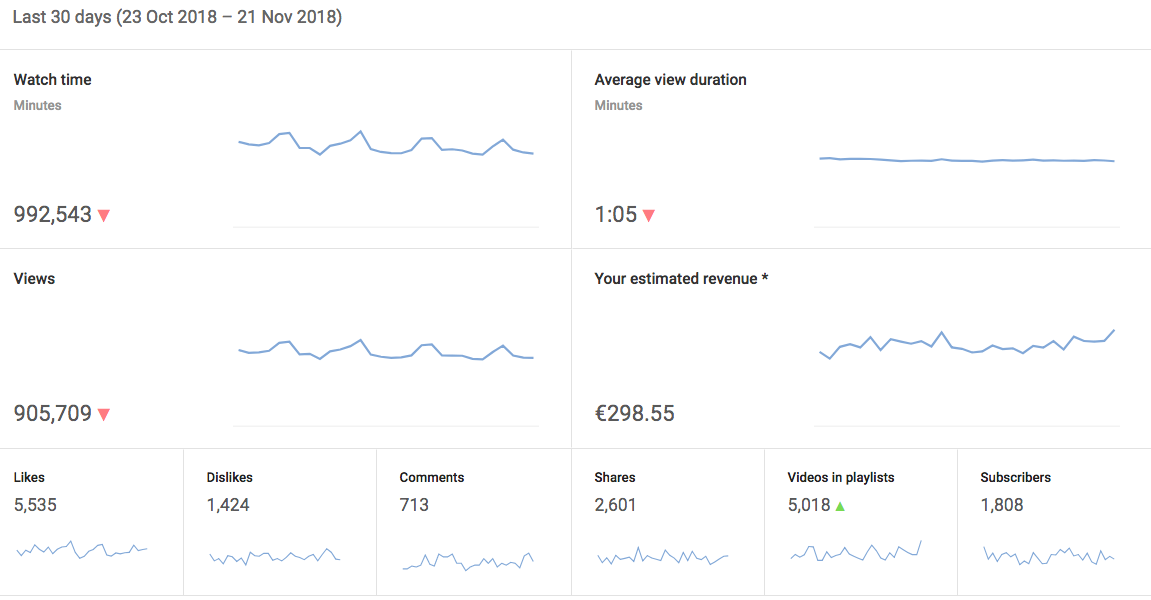 SOLD! - Spanish Youtube channel for sale - 57K subscribers (€12.532)