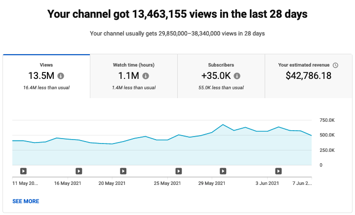 Rankings and Top's Youtube Channel with 2.28M subs for sale - Price: 575,000€