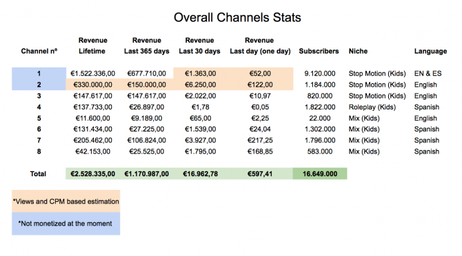 Set of 8 Youtube channels with over 16M subs for sale - Price: 315,000 €